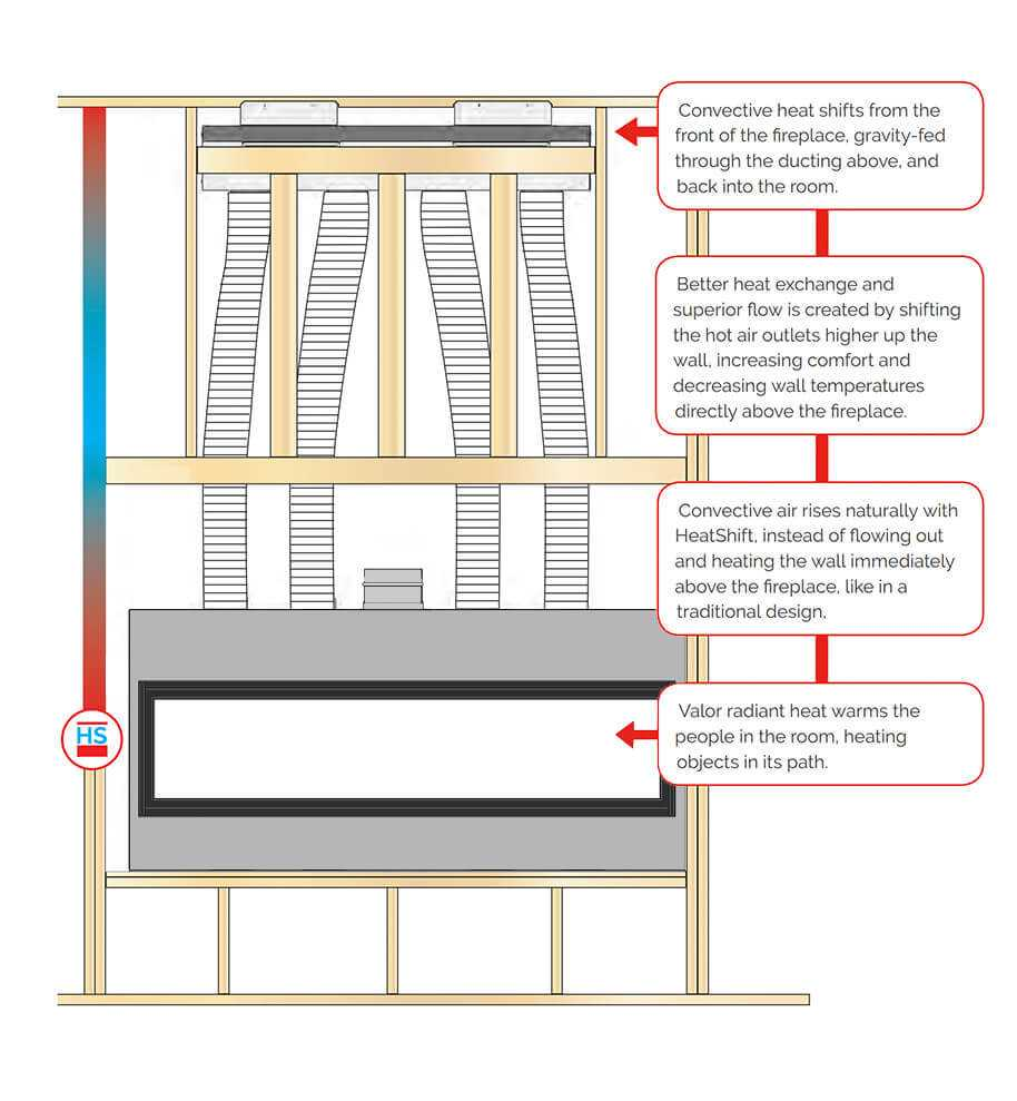 Valor HeatShift™ Installation Options