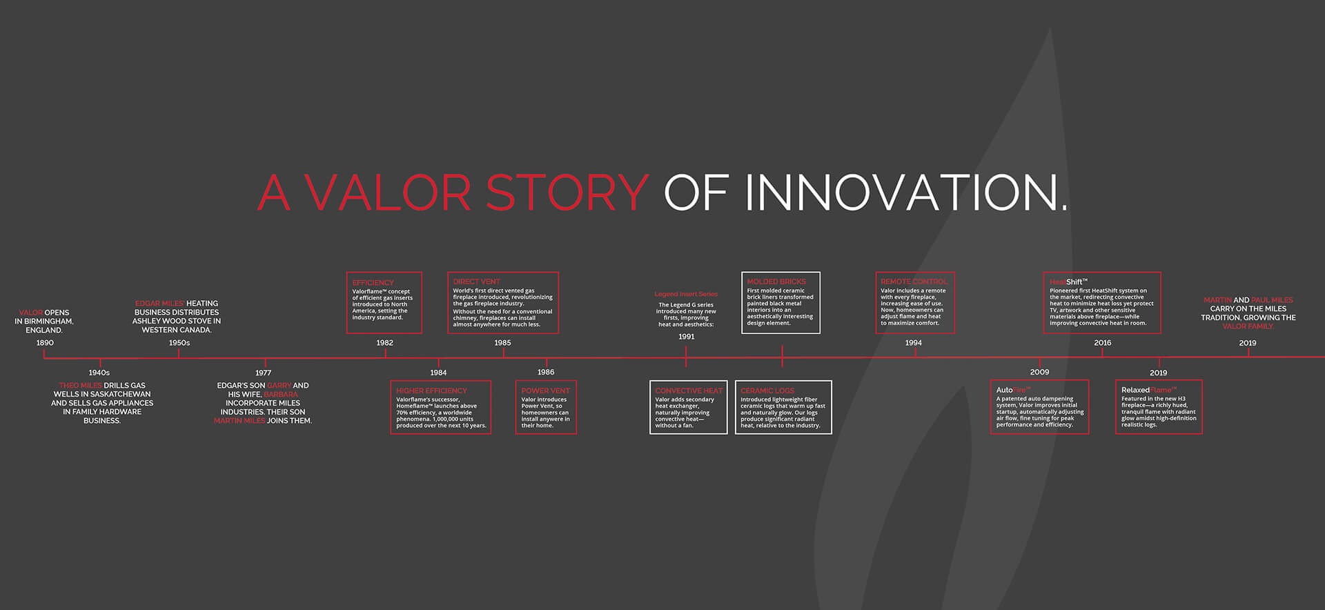 Valor Fireplaces - A history of innovation