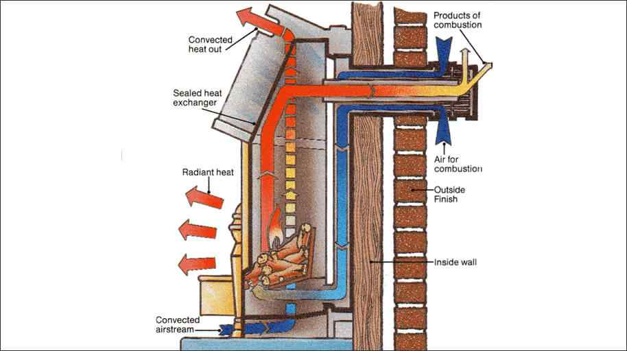What is Radiant Heat?